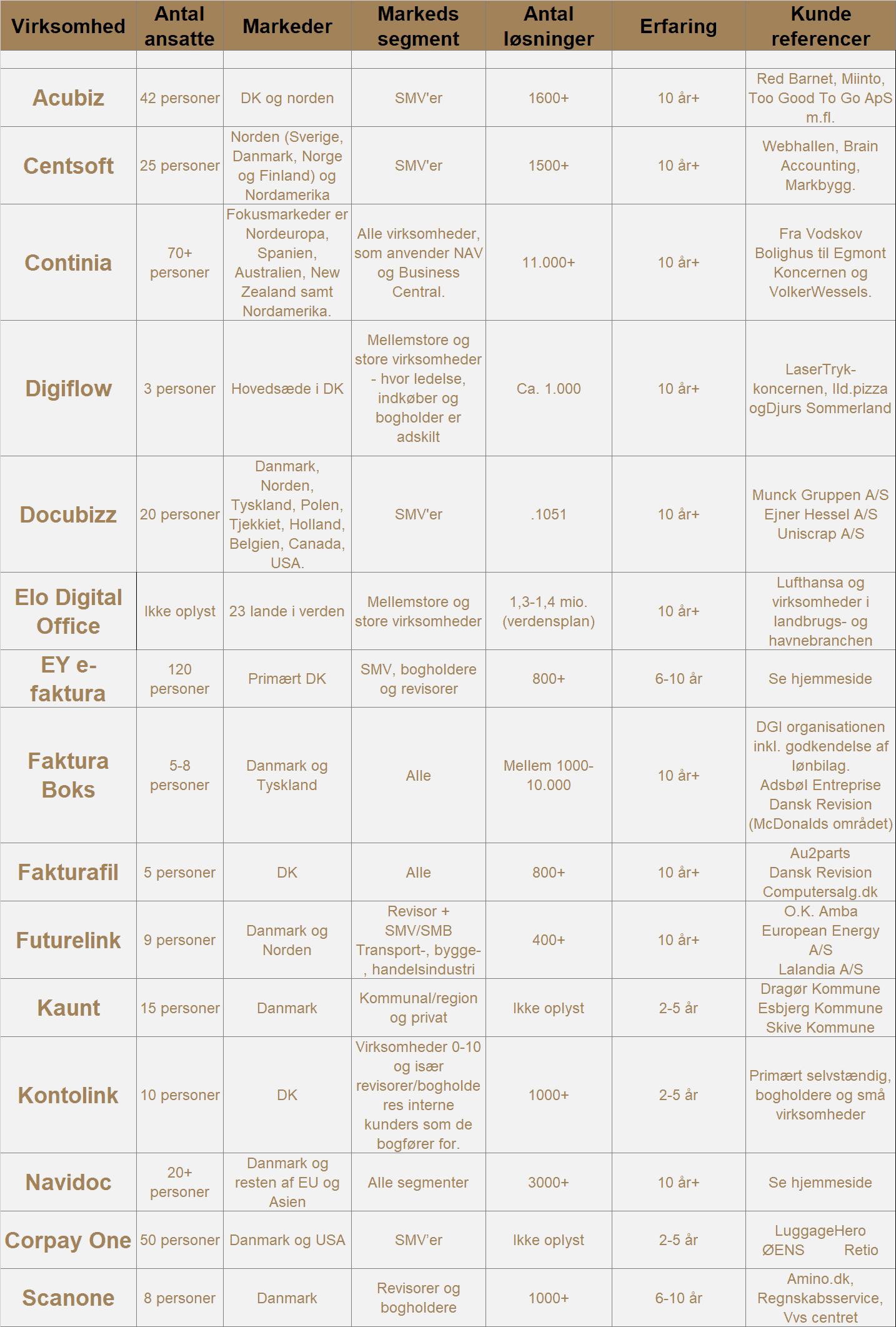Fakturahaandtering Tabel 1