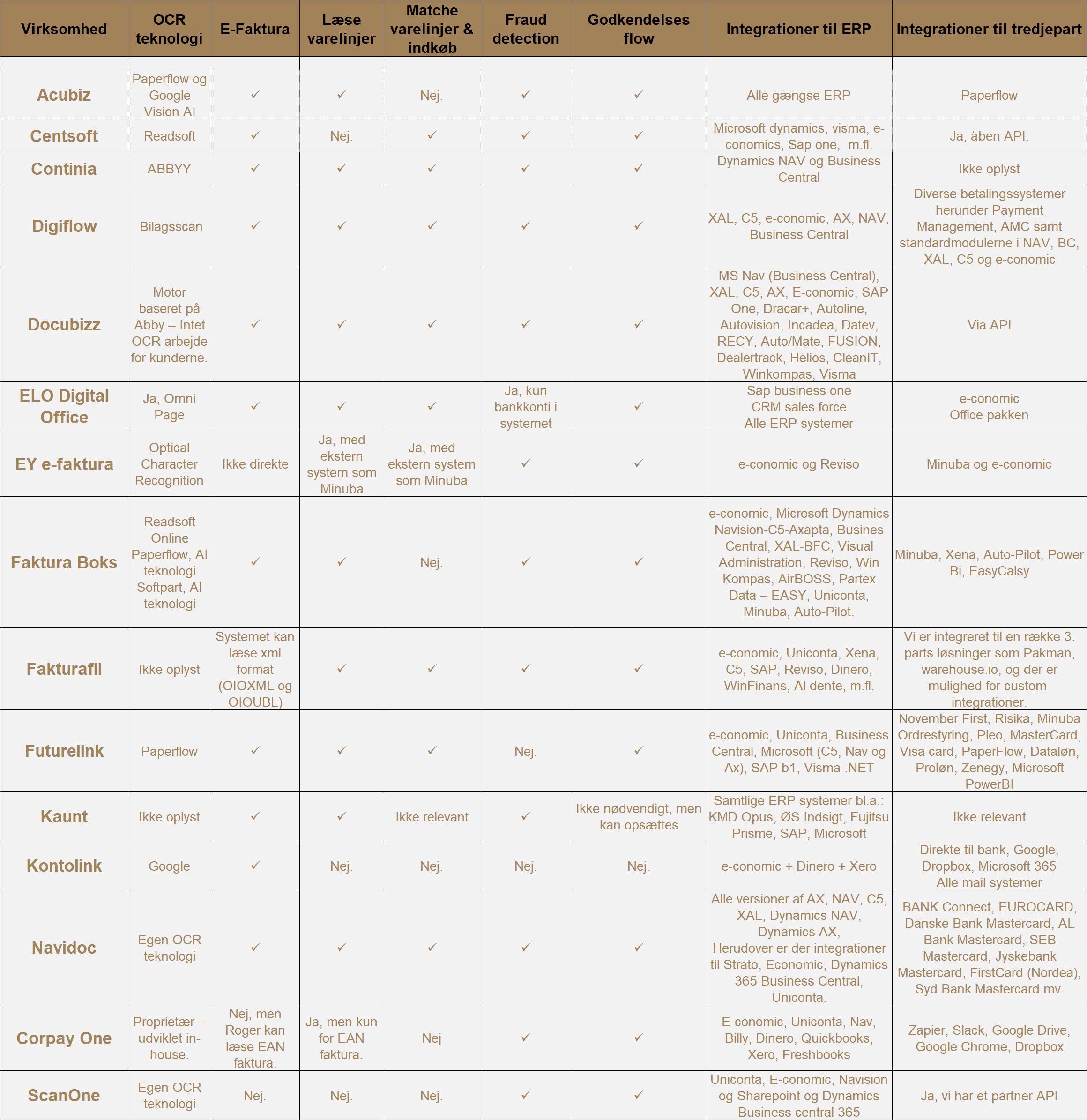 Fakturahaandtering Tabel 3