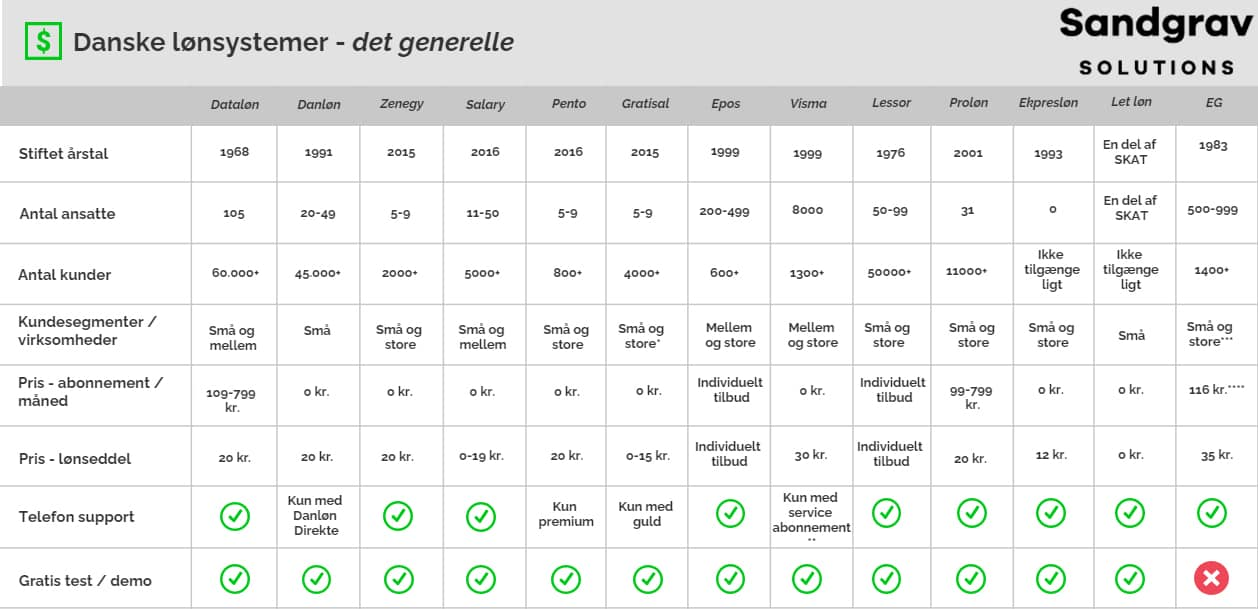 Loensystemer tabel 1