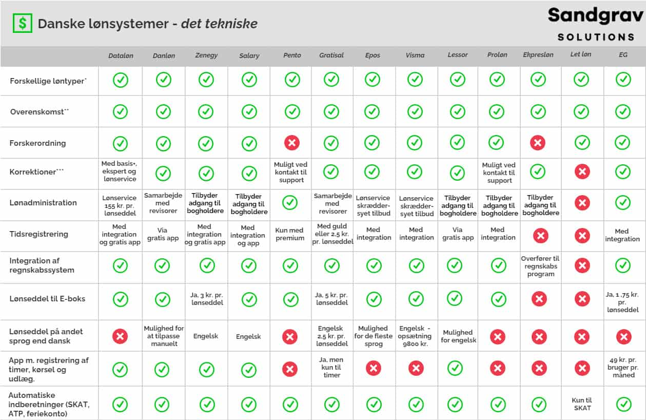 Loensystemer tabel 2