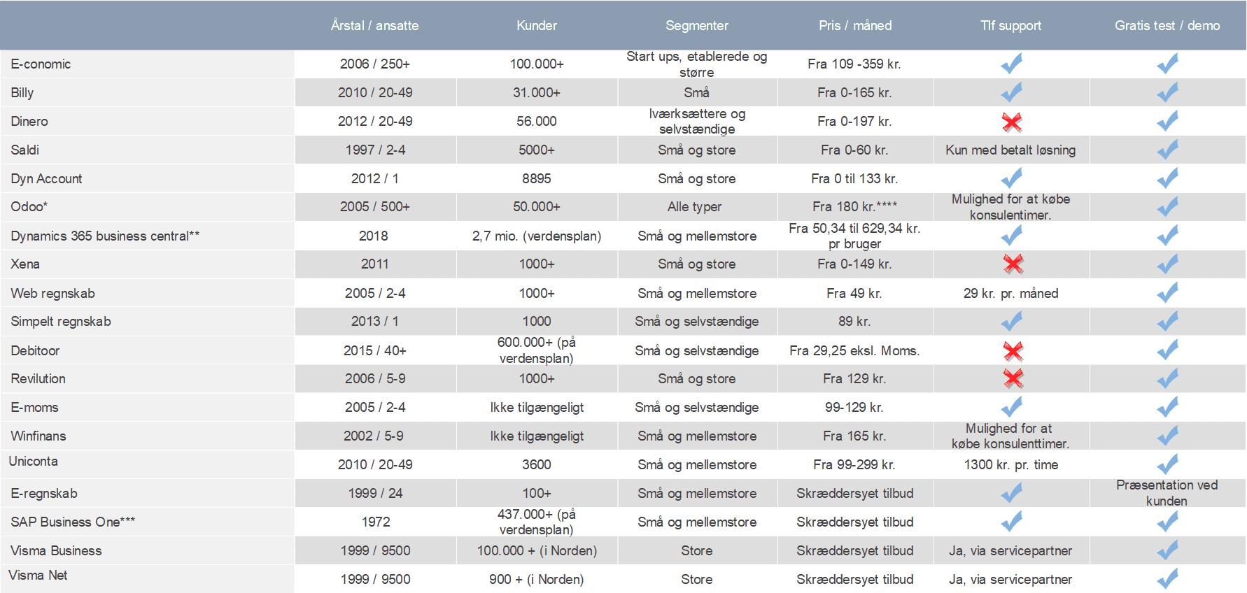 Regnskabsprogram tabel 1