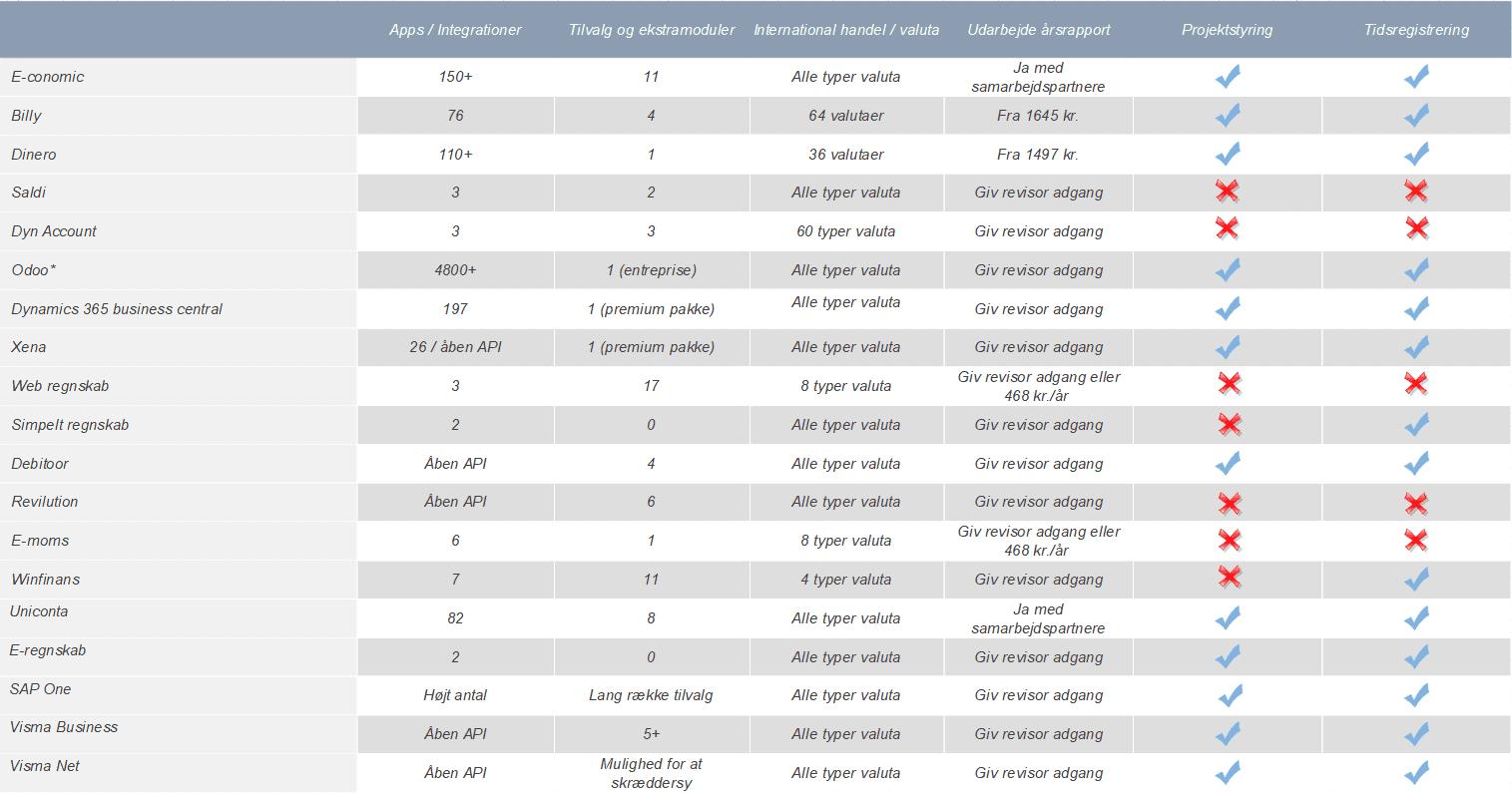 Regnskabsprogram tabel 2